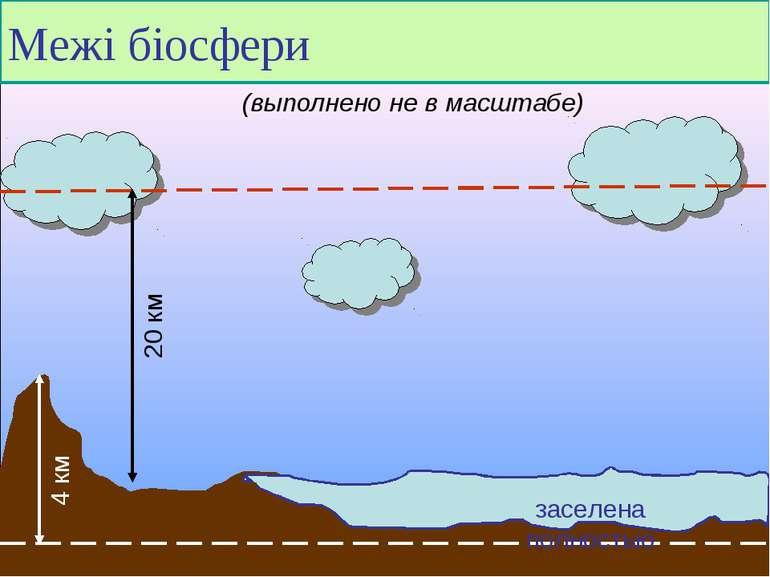 Межі біосфери заселена полностью (выполнено не в масштабе)