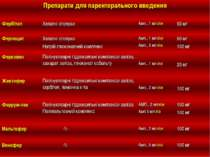 Препарати для парентерального введення Фербітол Хелатні сполуки Амп., 1 мл в\...