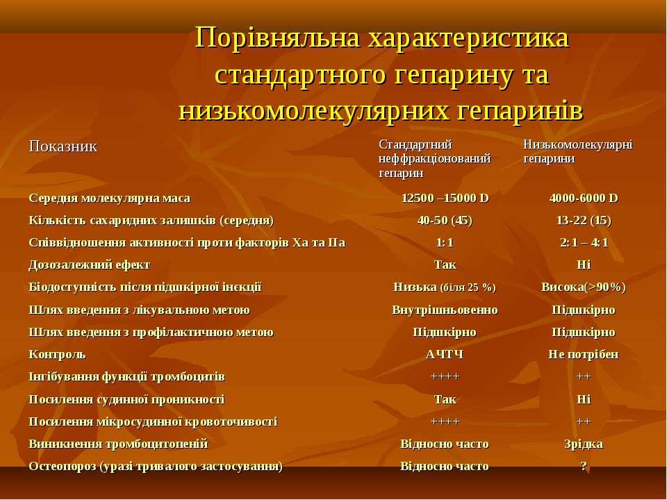 Порівняльна характеристика стандартного гепарину та низькомолекулярних гепари...