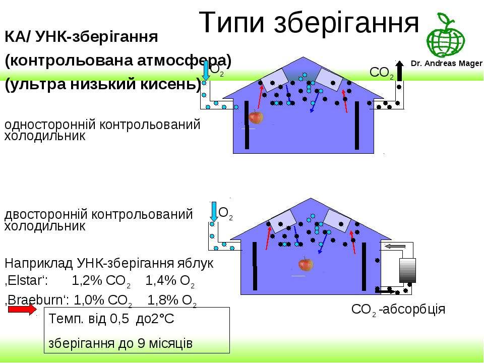 Типи зберігання КА/ УНК-зберігання (контрольована атмосфера) (ультра низький ...