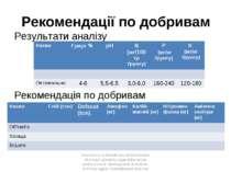 Рекомендації по добривам Результати аналізу Рекомендація по добривам Assistan...