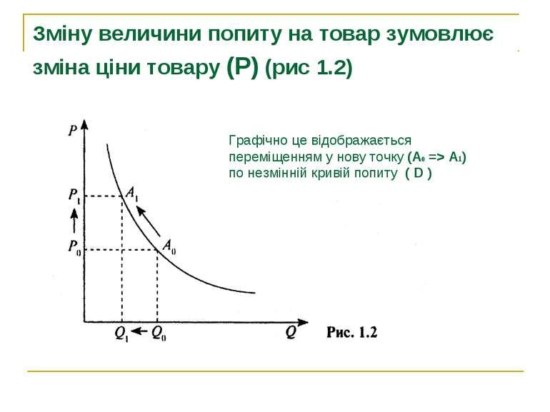 Зміну величини попиту на товар зумовлює зміна ціни товару (Р) (рис 1.2) Графі...