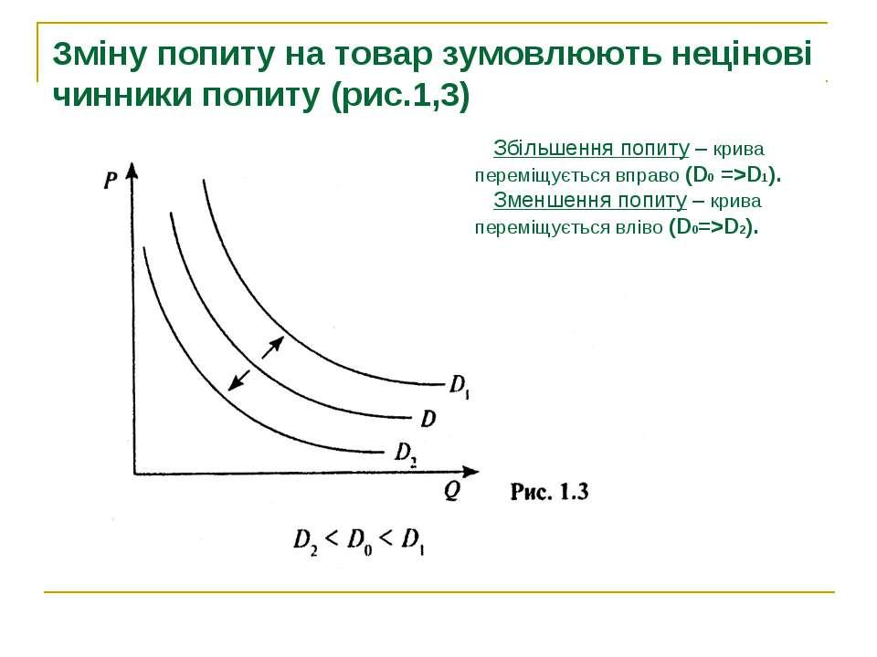 Зміну попиту на товар зумовлюють нецінові чинники попиту (рис.1,3) Збільшення...