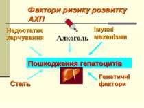 Фактори ризику розвитку АХП Пошкодження гепатоцитів Недостатнє харчування Алк...