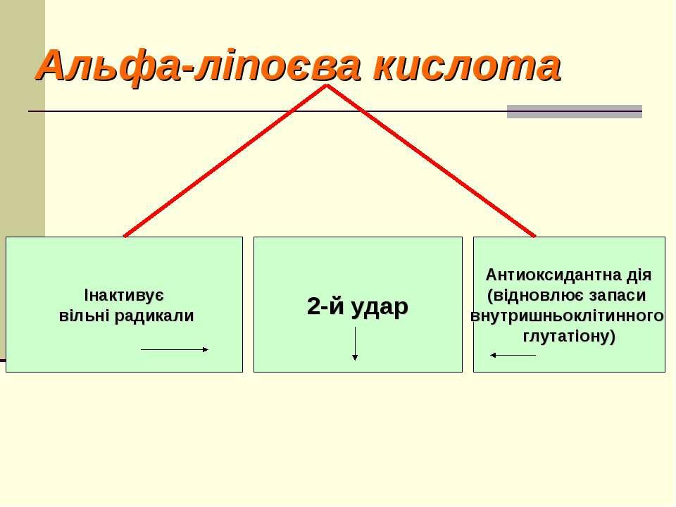 Альфа-ліпоєва кислота Інактивує вільні радикали 2-й удар Антиоксидантна дія (...