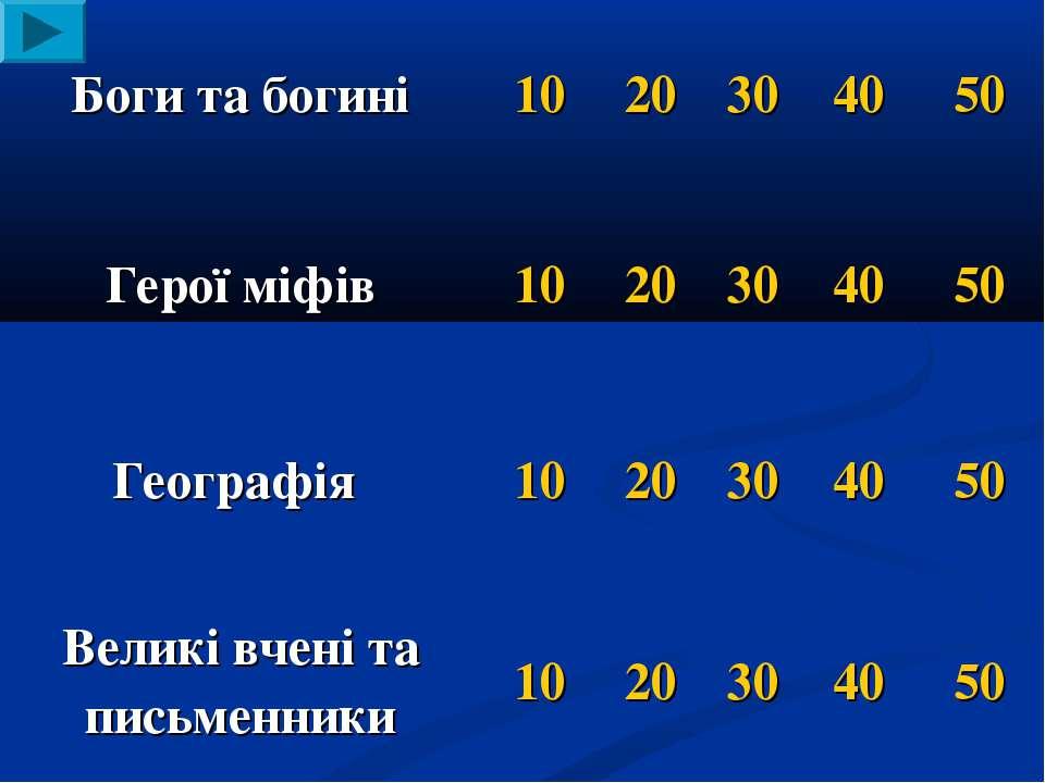 Боги та богині 10 20 30 40 50 Герої міфів 10 20 30 40 50 Географія 10 20 30 4...