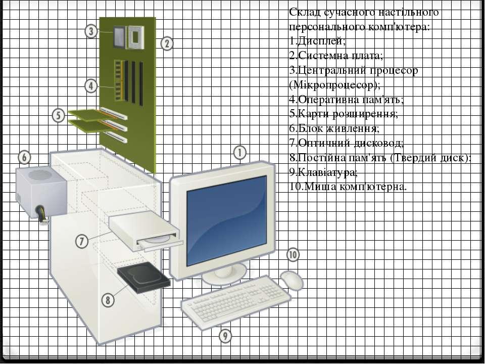 Склад сучасного настільного персонального комп'ютера: 1.Дисплей; 2.Системна п...