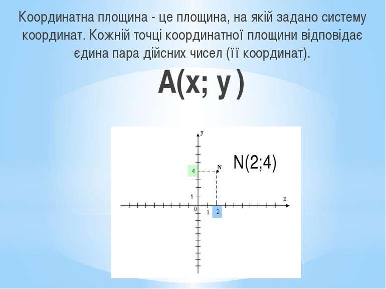 Координатна площина - це площина, на якій задано систему координат. Кожній то...