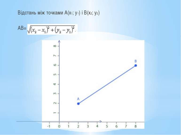 Відстань між точками А(х1; у1) і В(х2; у2) АВ=