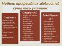 Модель професійних здібностей сучасного учителя: Загальні : педагогічна перек...