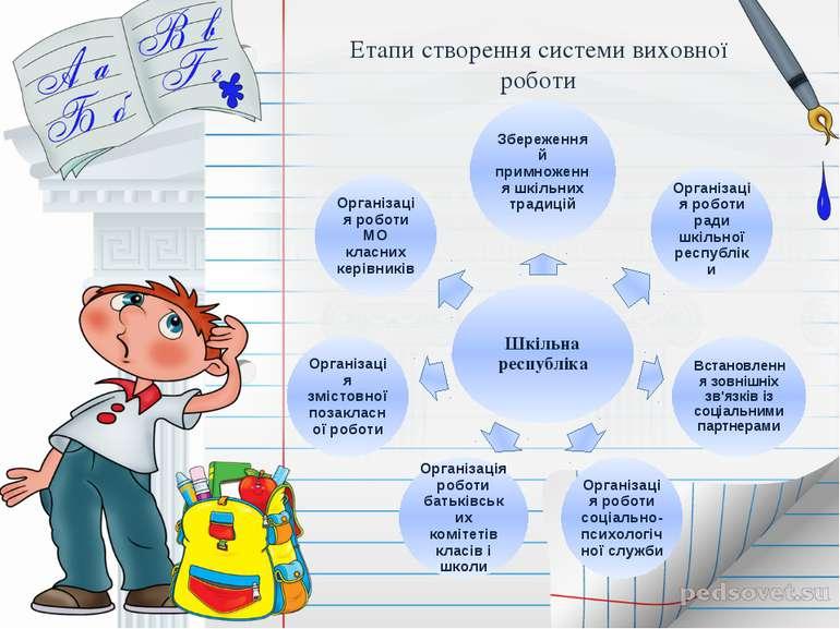 Етапи створення системи виховної роботи