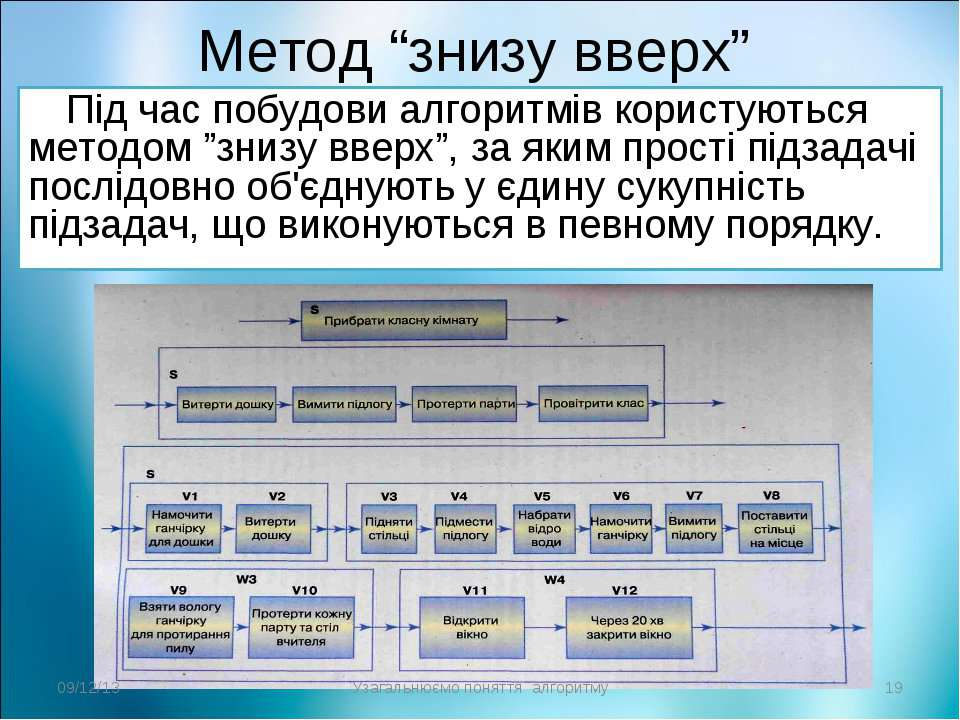 """Метод """"знизу вверх"""" Під час побудови алгоритмів користуються методом """"знизу в..."""