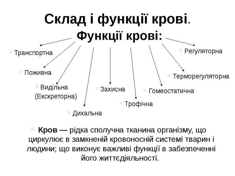 Склад і функції крові. Функції крові: Транспортна Поживна Видільна (Екскретор...