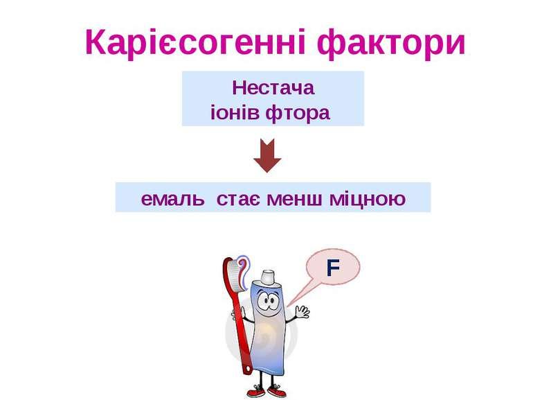 Нестача іонів фтора емаль стає менш міцною F Карієсогенні фактори