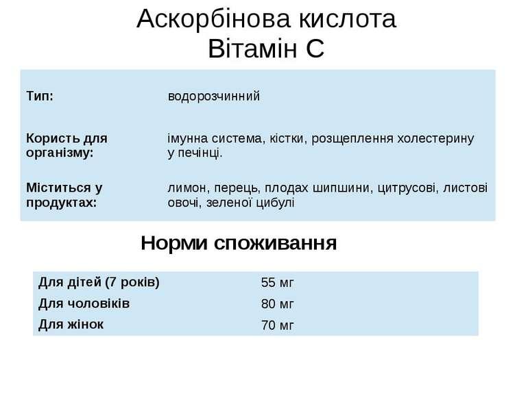 Аскорбінова кислота Вітамін С Норми споживання Тип: водорозчинний Користьдляо...