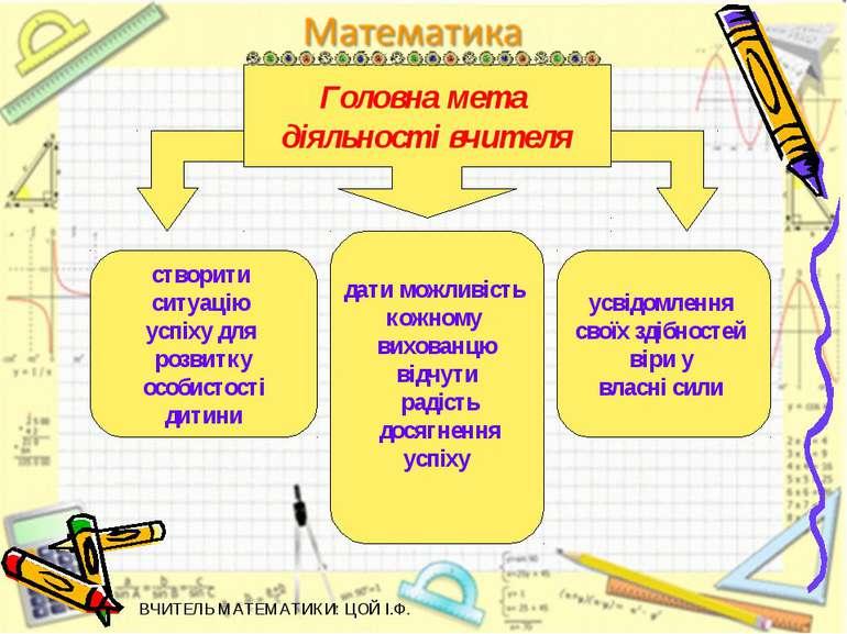 створити ситуацію успіху для розвитку особистості дитини дати можливість кожн...