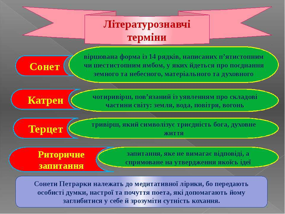 Літературознавчі терміни Сонет віршована форма із 14 рядків, написаних п'ятис...