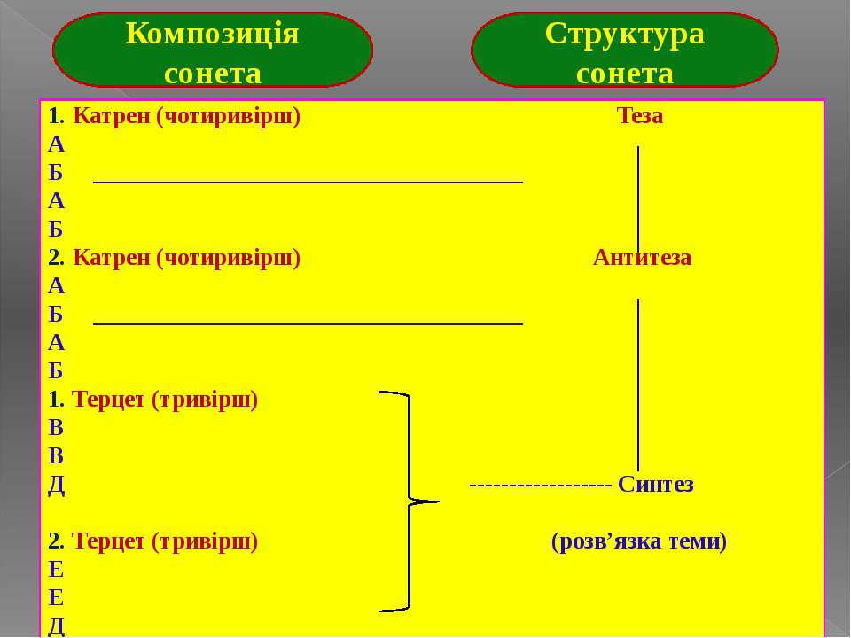 Композиція сонета Структура сонета 1. Катрен (чотиривірш) Теза А Б __________...