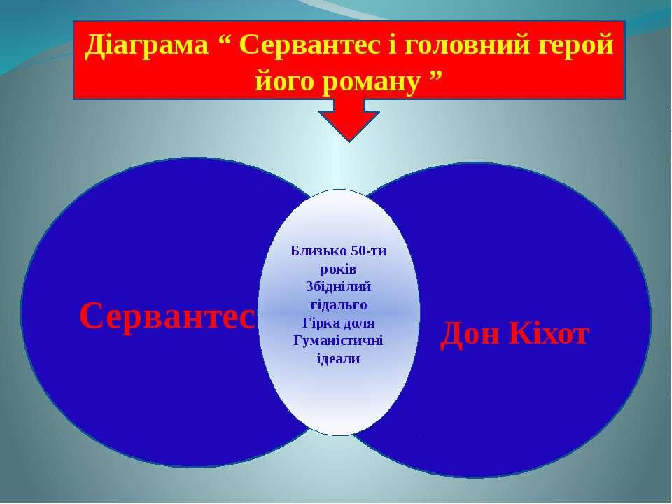 """Діаграма """" Сервантес і головний герой його роману """" Сервантес Дон Кіхот Близь..."""