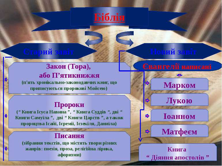 Біблія Старий завіт Новий завіт Марком Лукою Іоанном Матфеєм Євангелії написа...