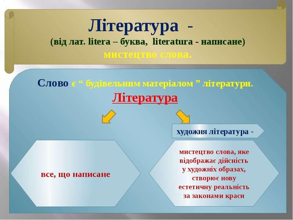 Література - (від лат. litera – буква, literatura - написане) мистецтво слова...