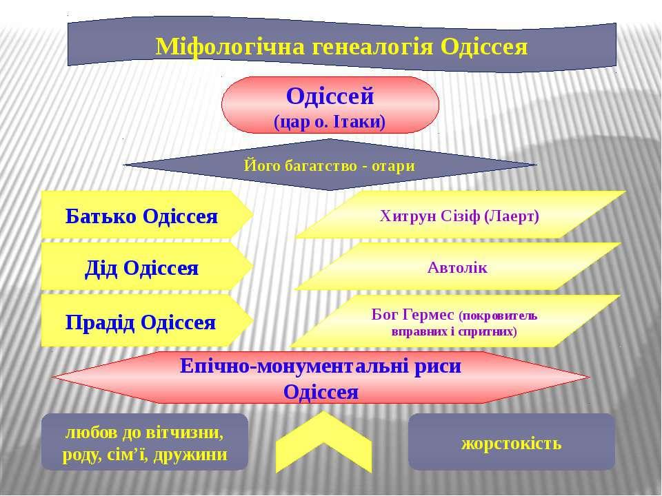 Міфологічна генеалогія Одіссея Батько Одіссея Одіссей (цар о. Ітаки) Його баг...
