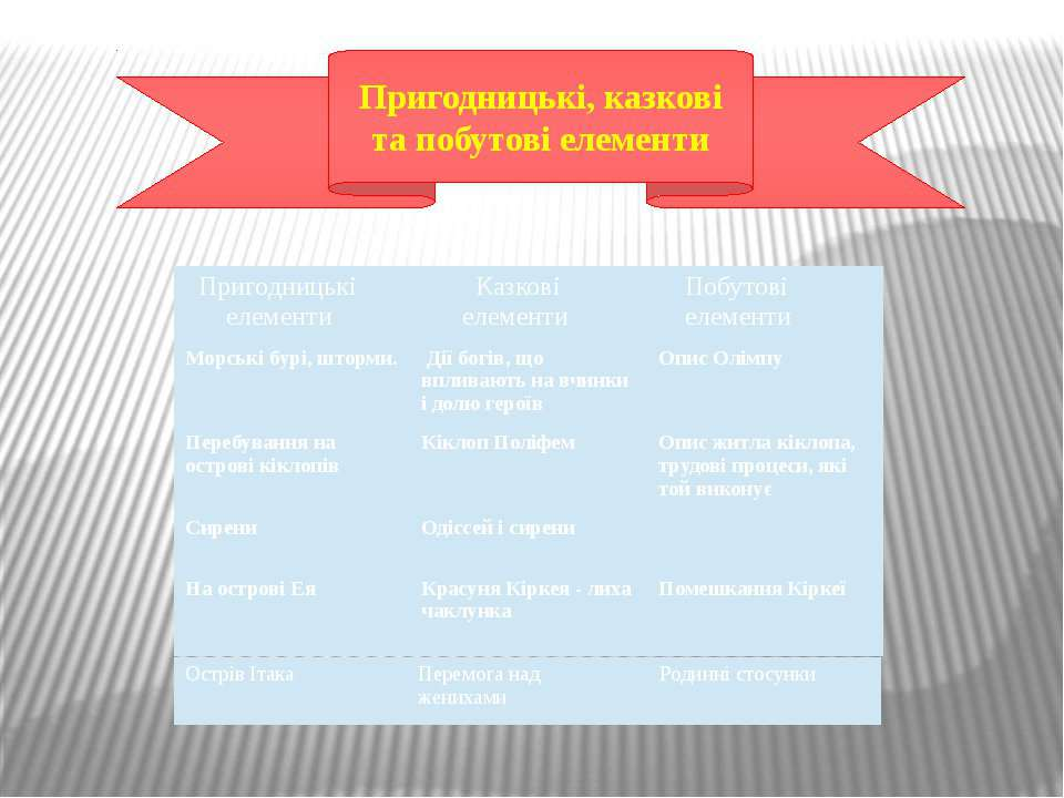 Пригодницькі, казкові та побутові елементи Пригодницькі елементи Казкові елем...