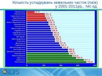 Кількість успадкувань земельних часток (паїв) у 2001-2011рр., тис од.