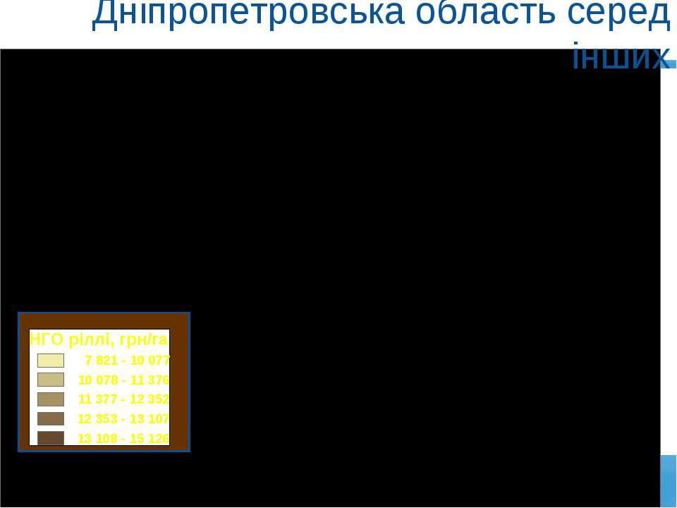 Дніпропетровська область серед інших