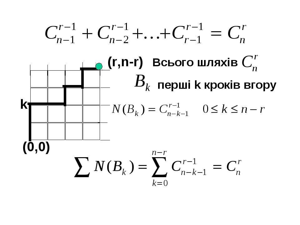 (r,n-r) k (0,0) Всього шляхів перші k кроків вгору