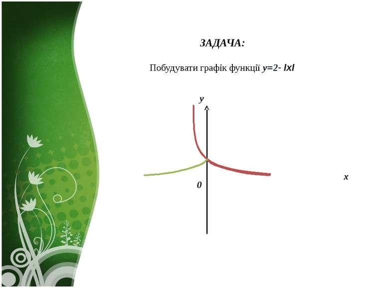 ЗАДАЧА: Побудувати графік функції y=2- ІxІ . х 0 y
