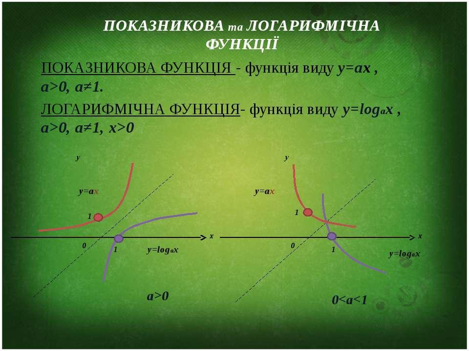ПОКАЗНИКОВА та ЛОГАРИФМІЧНА ФУНКЦІЇ ПОКАЗНИКОВА ФУНКЦІЯ - функція виду y=аx ,...