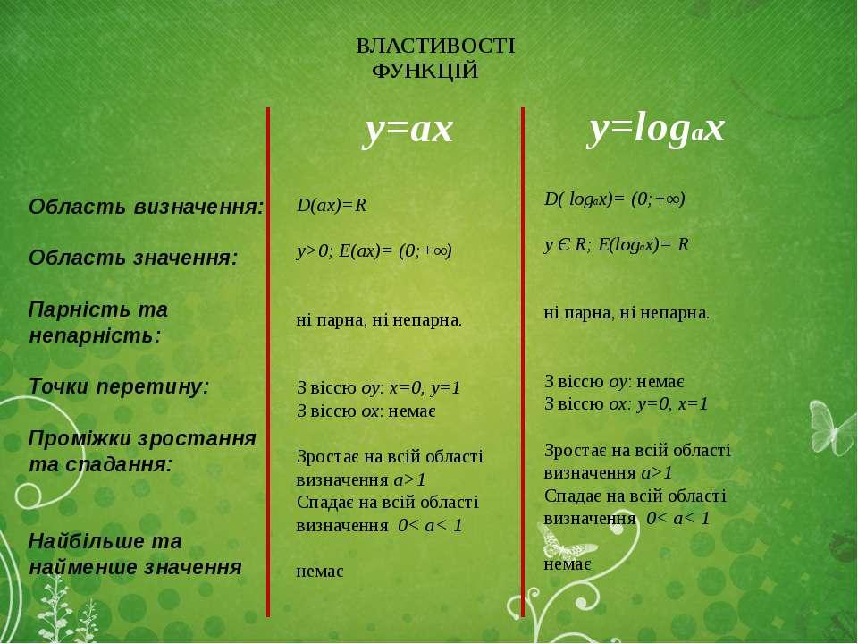 ВЛАСТИВОСТІ ФУНКЦІЙ y=аx y=logax D(аx)=R y>0; E(аx)= (0;+∞) ні парна, ні непа...