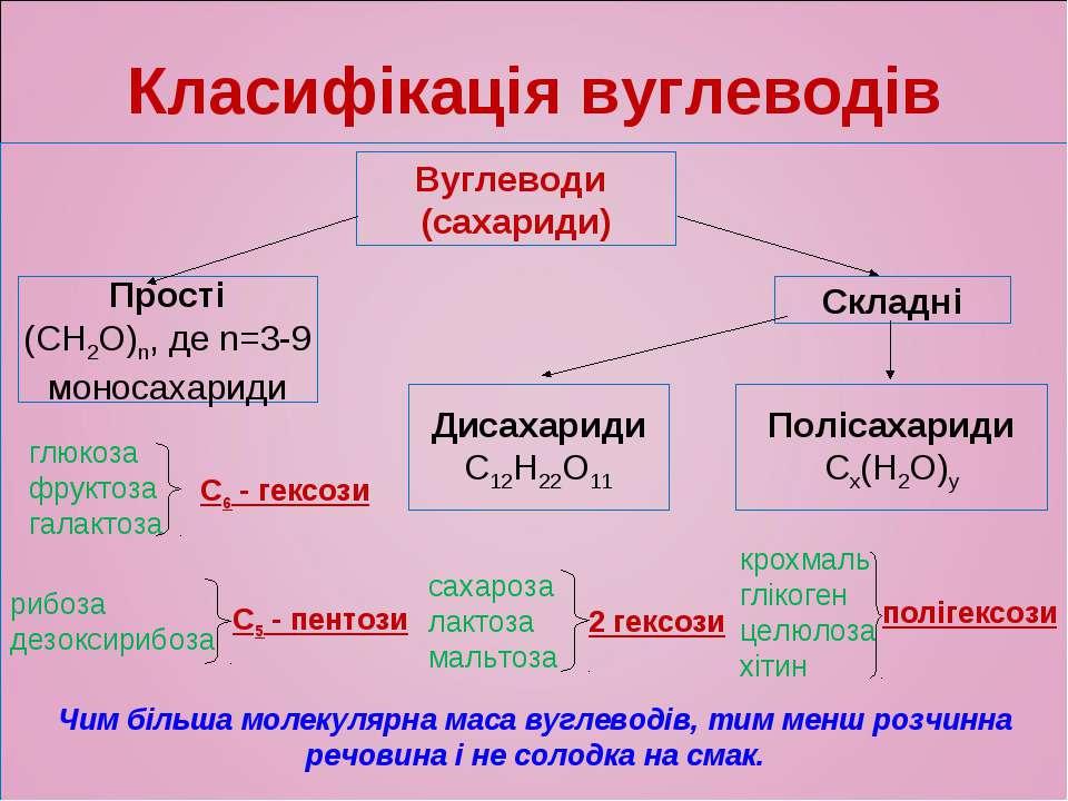 Вуглеводи (сахариди) Прості (СН2О)n, де n=3-9 моносахариди Складні Дисахариди...