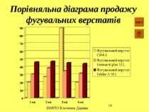 Порівняльна діаграма продажу фугувальних верстатів Зміст ІМФТО Клоченок Дарина