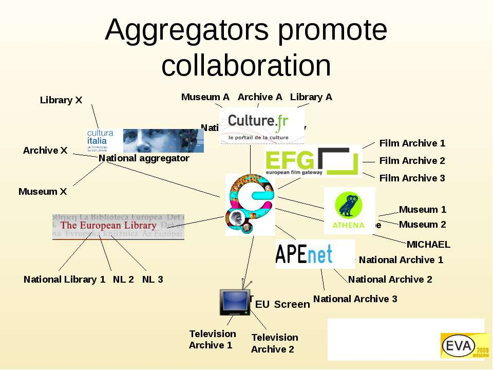 CENL National Digital Library ACE Museum X Eurbica National Archive 1 MICHAEL...