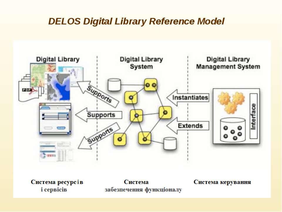 DELOS Digital Library Reference Model