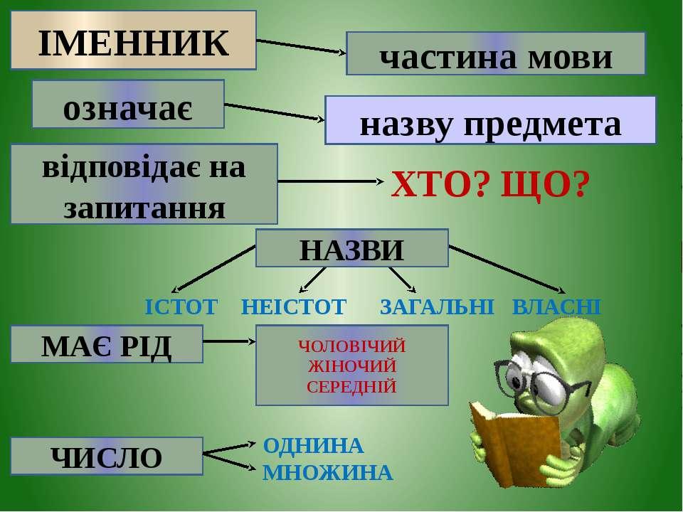 ІМЕННИК частина мови означає назву предмета відповідає на запитання ХТО? ЩО? ...