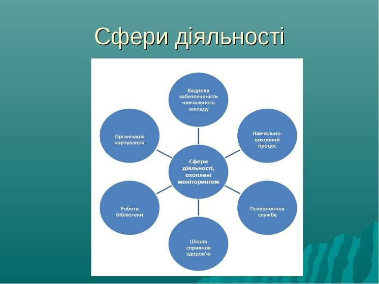 Сфери діяльності