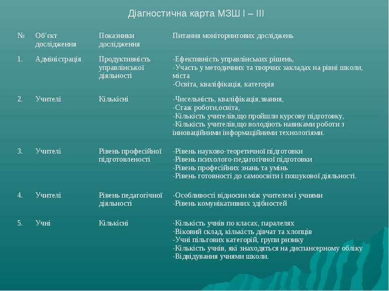 Діагностична карта МЗШ I – III