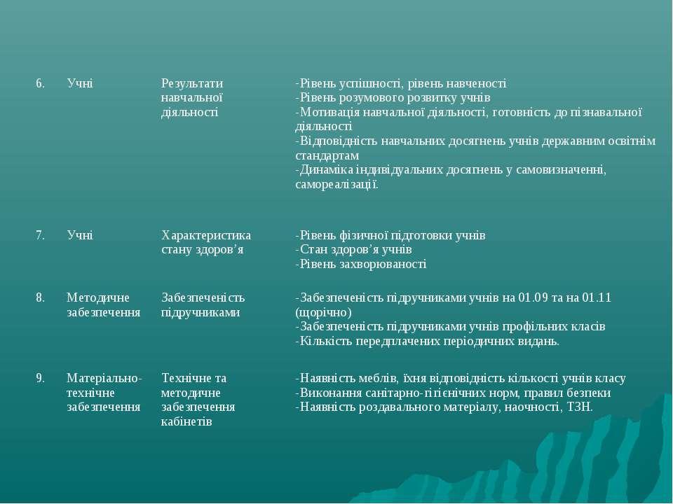 6. Учні Результати навчальної діяльності Рівень успішності, рівень навченості...