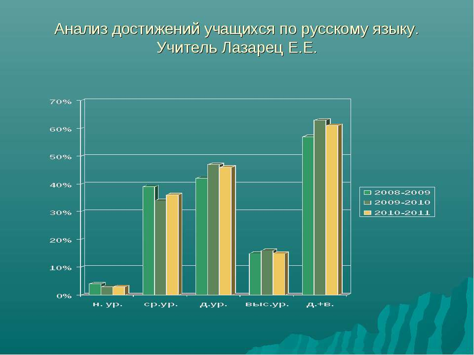 Анализ достижений учащихся по русскому языку. Учитель Лазарец Е.Е.