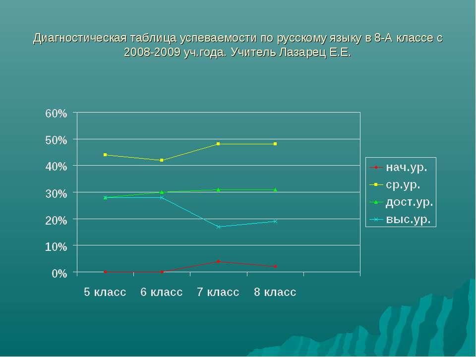 Диагностическая таблица успеваемости по русскому языку в 8-А классе с 2008-20...