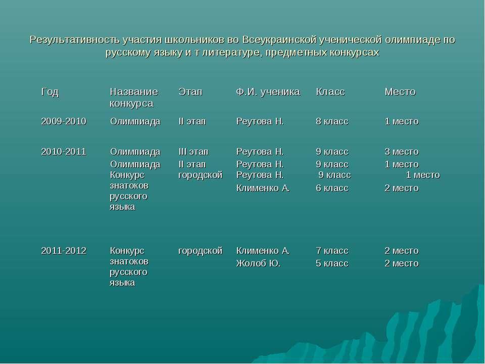 Результативность участия школьников во Всеукраинской ученической олимпиаде по...