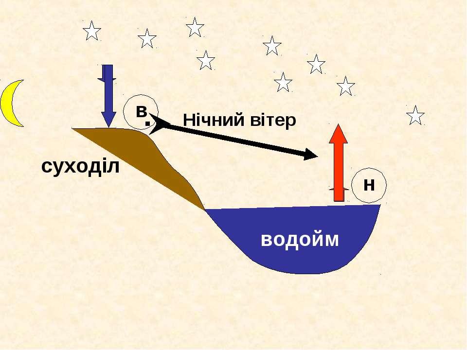 суходіл водойм в н Нічний вітер