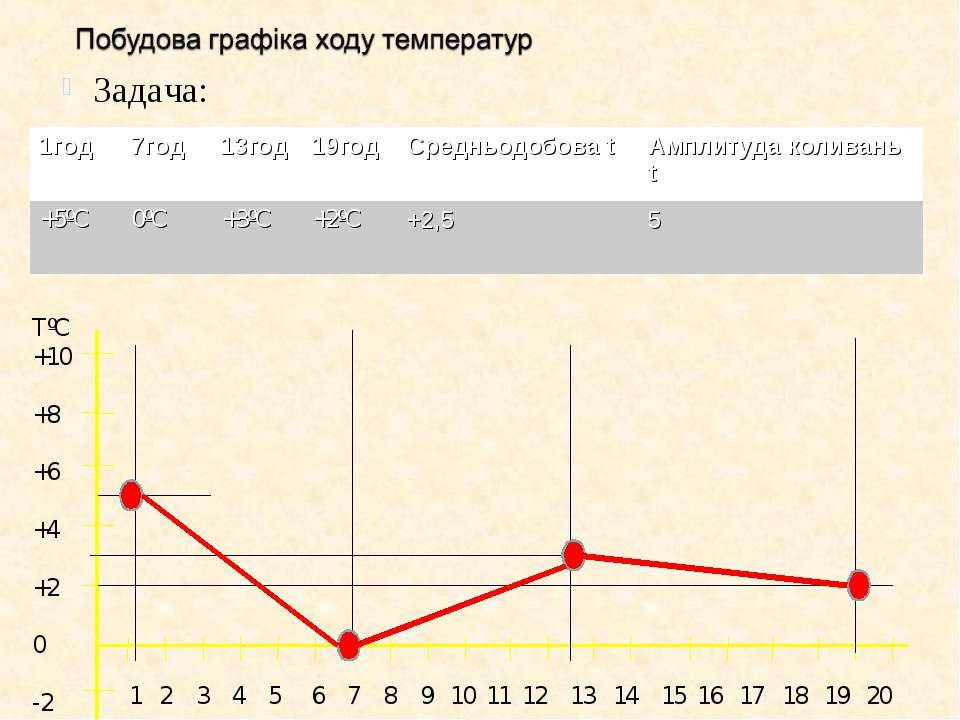 Задача: TºC +10 +8 +6 +4 +2 0 -2 1 2 3 4 5 6 7 8 9 10 11 12 13 14 15 16 17 18...