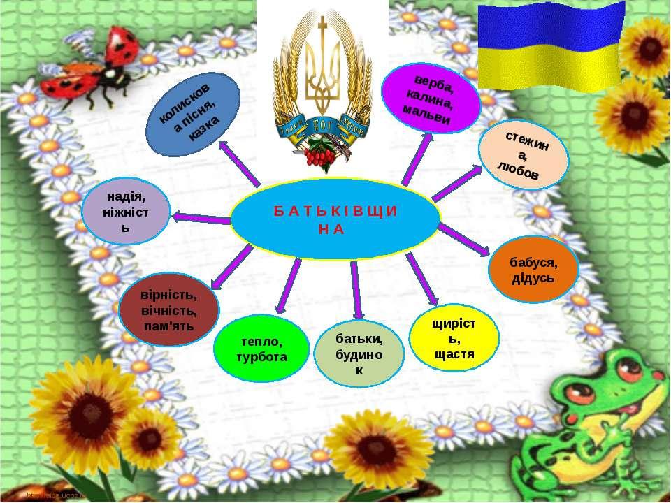 http://aida.ucoz.ru Б А Т Ь К І В Щ И Н А батьки, будинок тепло, турбота вірн...