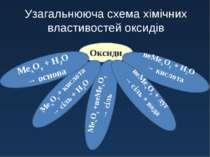 Оксиди МехОу +неМехОу → сіль МехОу + кислота → сіль + Н2О МехОу + Н2О → основ...