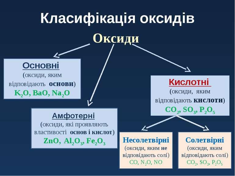 Класифікація оксидів Оксиди Кислотні (оксиди, яким відповідають кислоти) CO2,...