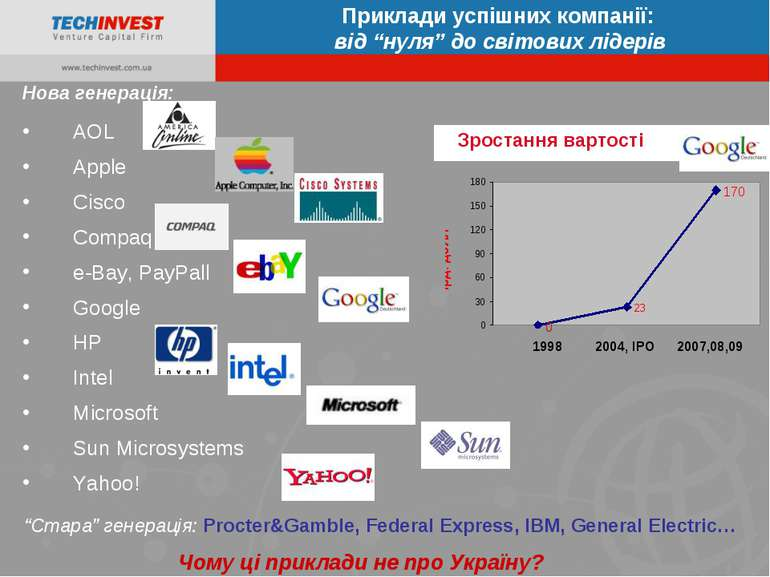 Нова генерація: AOL Apple Cisco Compaq e-Bay, PayPall Google HP Intel Microso...